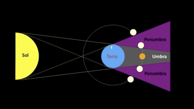A sombra da Terra tem duas áreas diferentes: umbra e penumbra - Professor Roberto Boczko